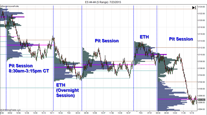 Combining Overnight and RTH on the Same Chart