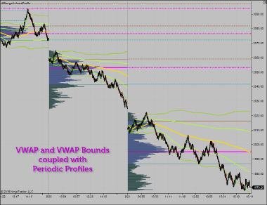 VWAP graph with Periodic Profiles