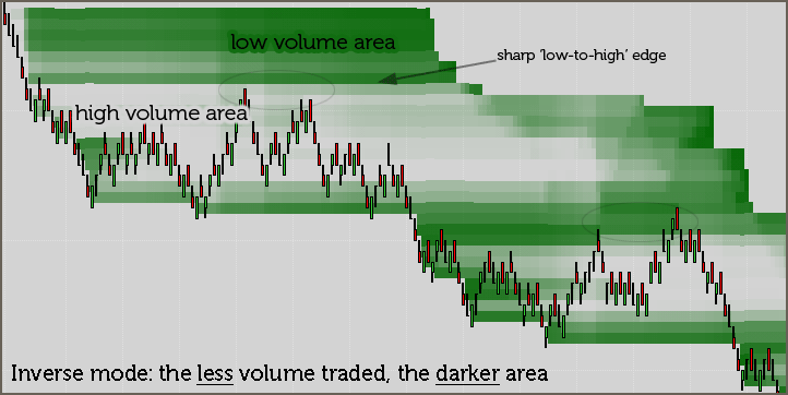 DISCOTRADING: Volume Nodes Detector NT7